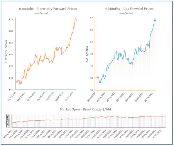 energy price graph - 18-05-2021