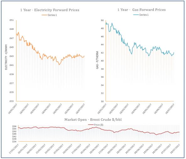 energy price graph - 18-07-2017