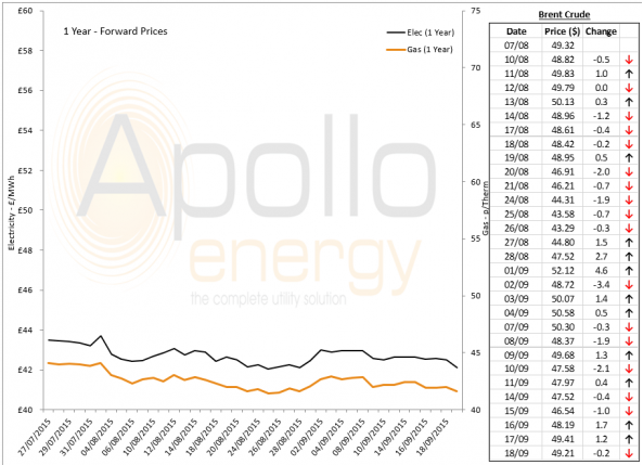 Energy Market Analysis - 18-09-2015