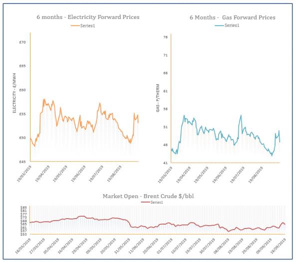 Energy Price Graph - 18-09-2019