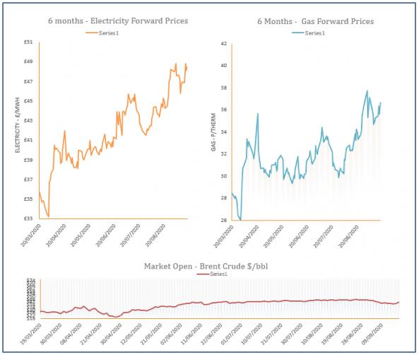 energy price graph - 18-09-2020
