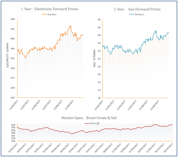energy price graph - 18-10-2017
