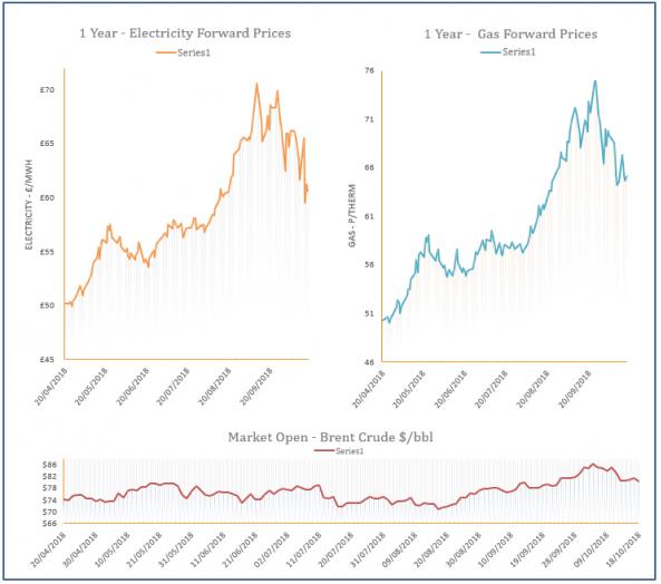 energy price graph - 18-10-2018