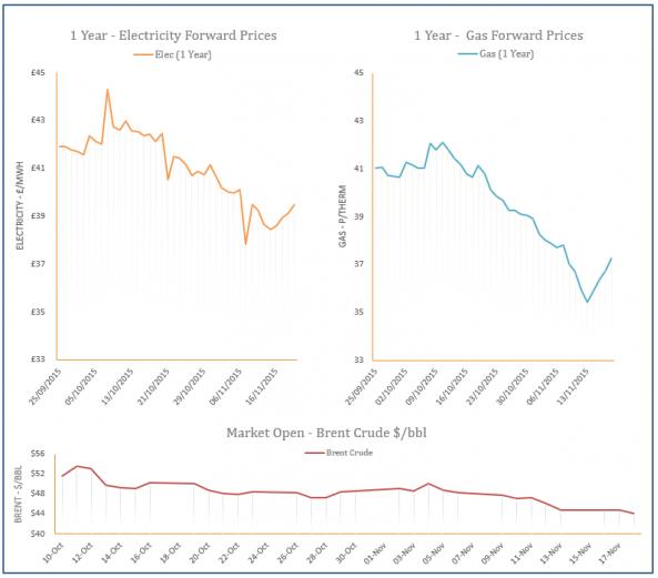 energy price graph - 18-11-2015