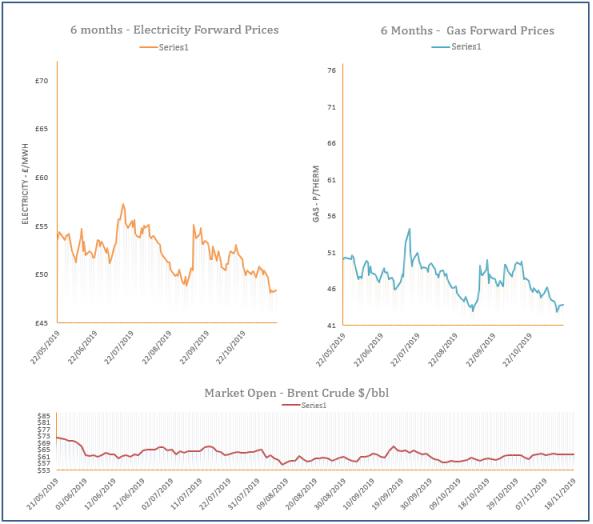 energy price graph - 18-11-2019