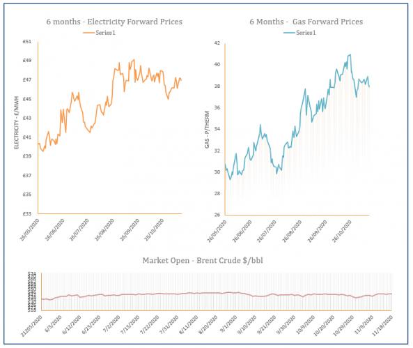 energy price graph - 18-11-2020