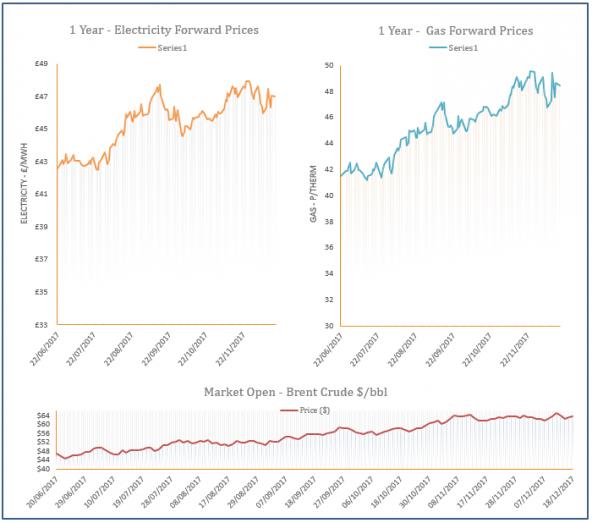 energy price graph - 18-12-2017