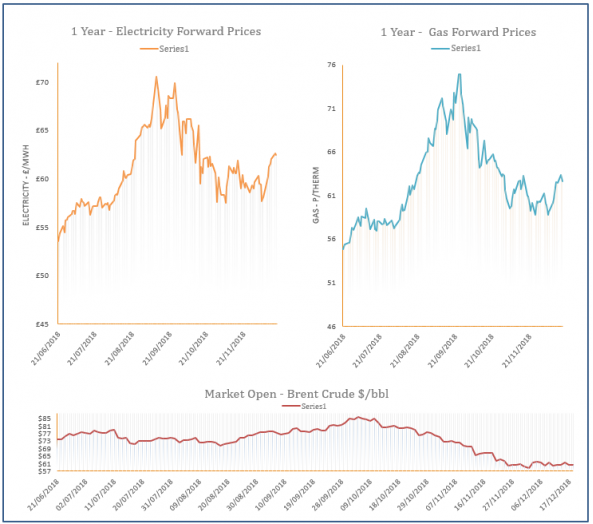 energy price graph - 18/12/2018