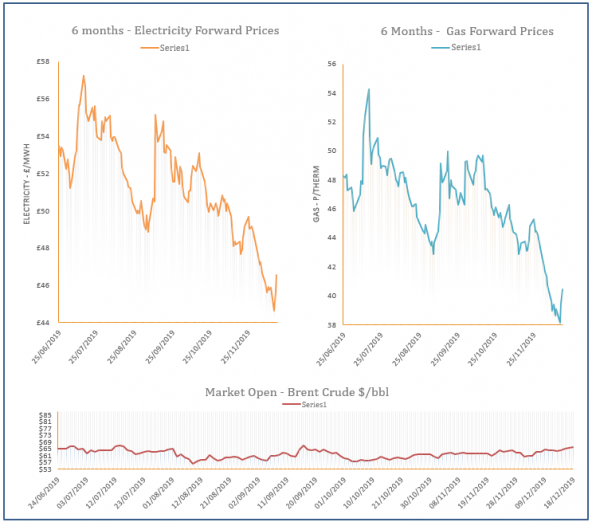energy price graph - 18-12-2019