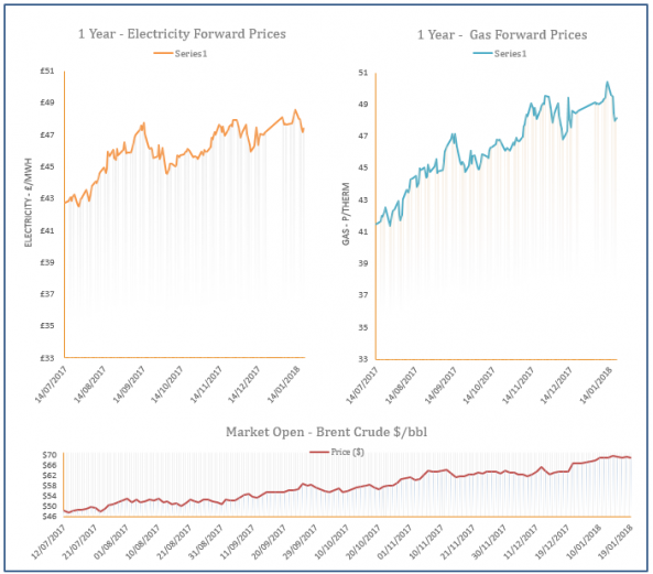 energy price graph - 19-01-2018