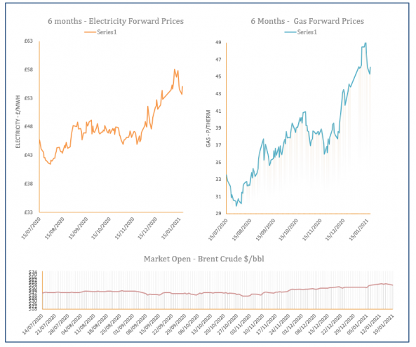 energy price graph - 19-01-2021