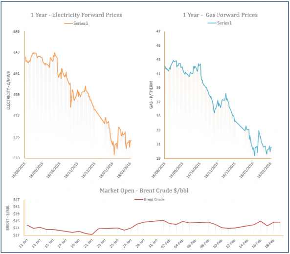 energy price graph - 19-02-2016