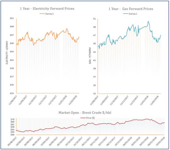 energy price graph - 19-02-2018