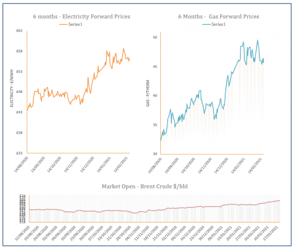 energy price graph - 19-02-2021