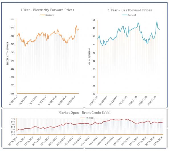 Energy Price Graph - 19-03-2018