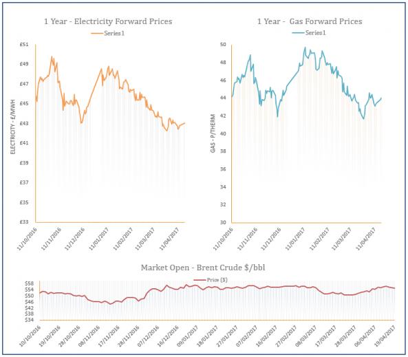 energy price graph - 19-04-2017