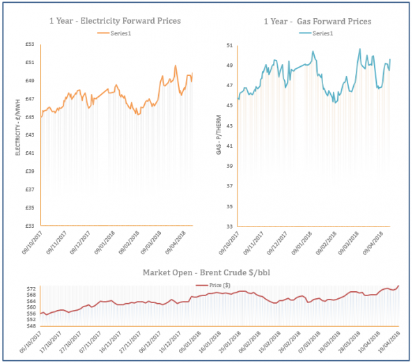 energy price graph - 19-04-2018