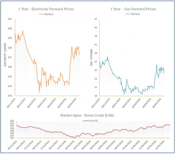 energy price graph - 19-05-2016