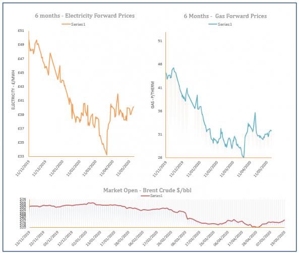 energy price graph - 19-05-2020