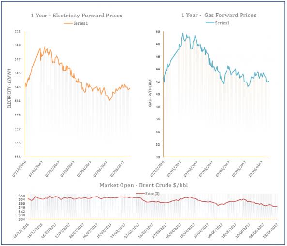 energy price graph - 19-06-2017