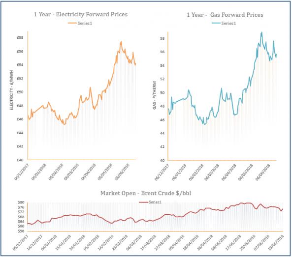 energy price graph - 19-06-2018