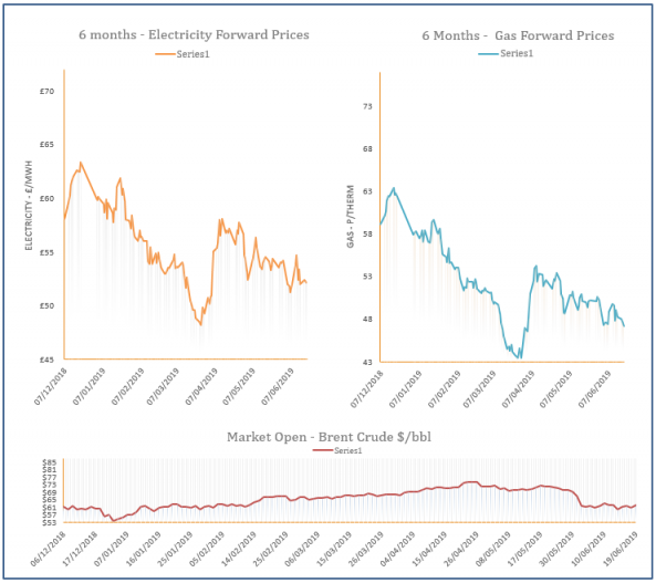 energy price graph - 19-06-2019