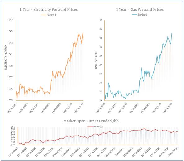 energy price graph - 19-07-2016