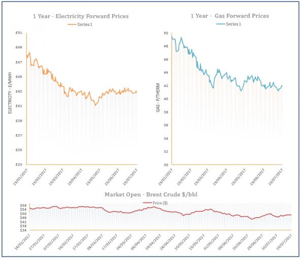 energy price graph - 19-07-2017