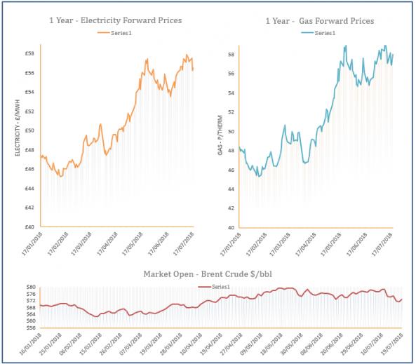 energy price graph - 19-07-2018