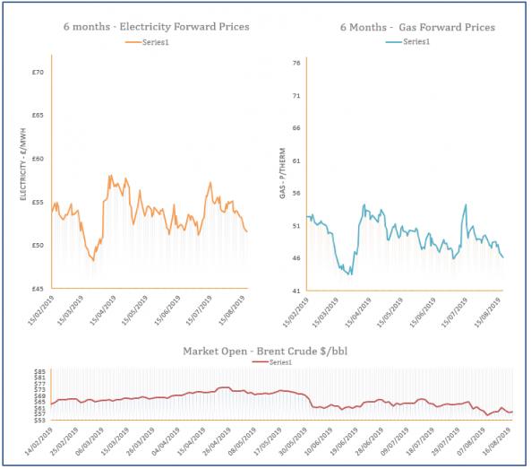 energy market analysis - 19-08-2019