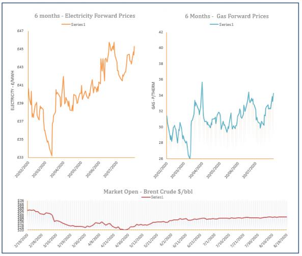 energy price graph - 19-08-2020