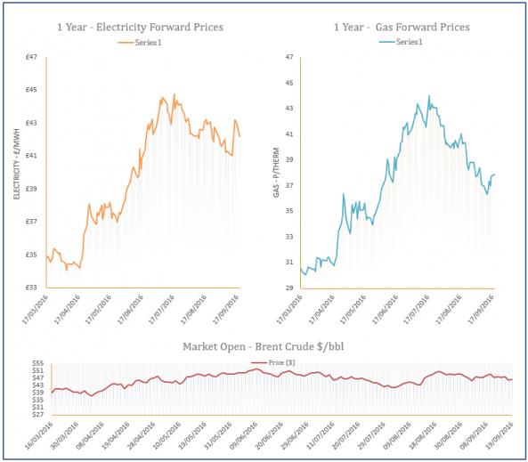 energy price graph - 19-09-2016