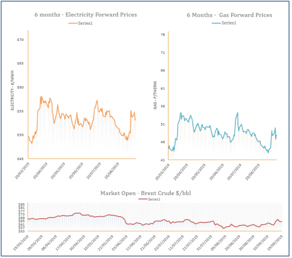 energy price graph - 19-09-2019