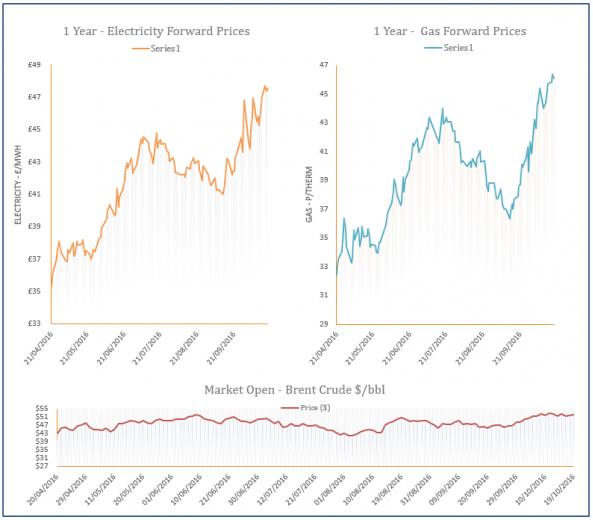 energy price graph - 19-10-2016