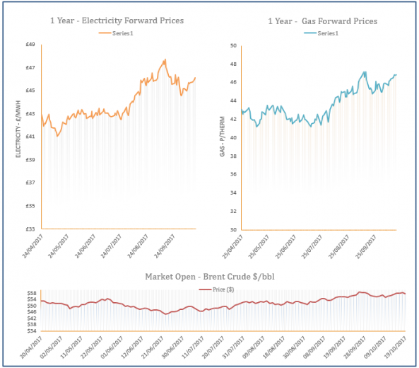 energy price graph - 19-10-2017