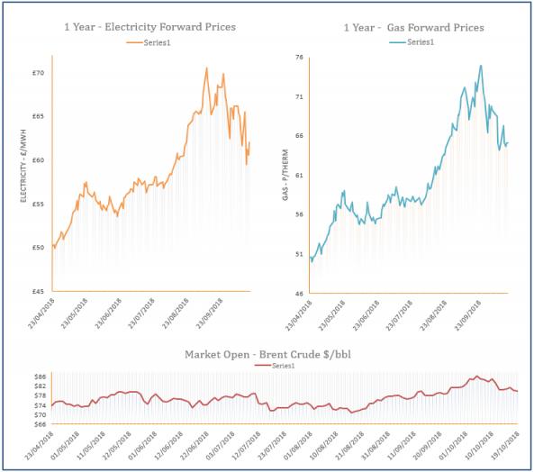 energy price graph - 19-10-2018