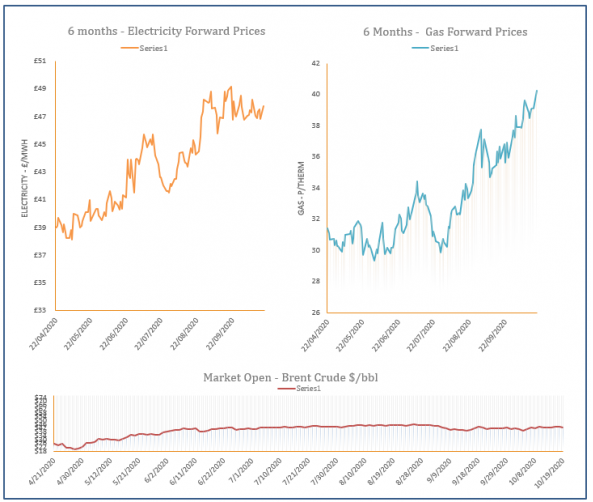 energy price graph - 19-10-2020
