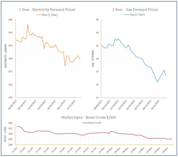 energy price graph - 19-11-2015