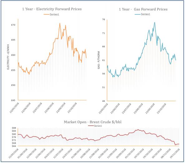 energy price graph - 19-11-2018