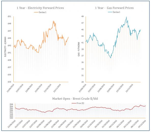 Energy Price Graph - 19-12-2016