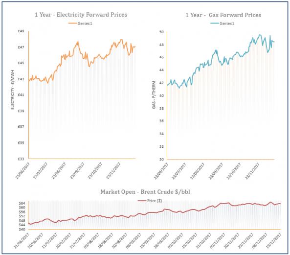 energy price graph - 19-12-2017
