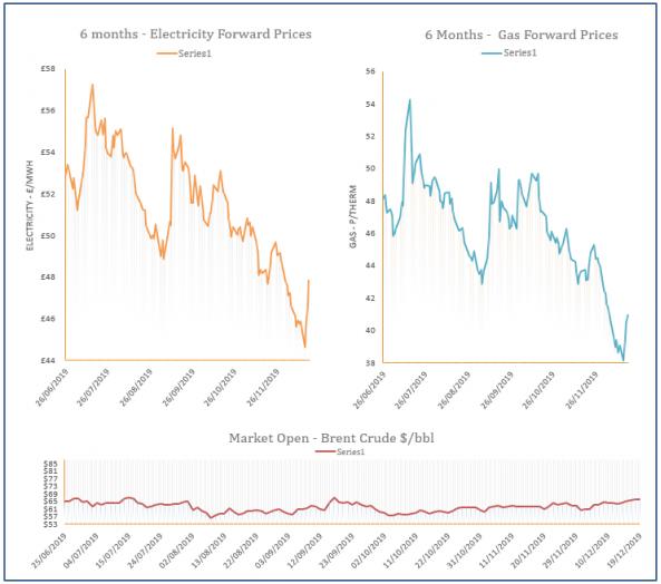 energy price graph - 19-12-2019