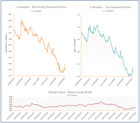 energy price graph - 20-02-2020
