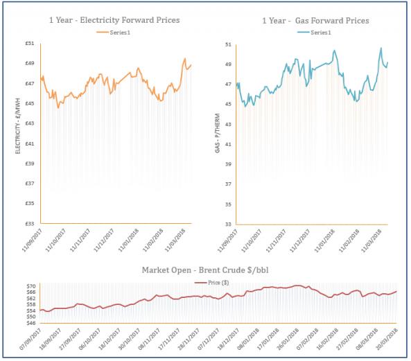 energy price graph - 20-03-2018