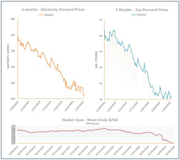 energy price graph - 20-03-2020