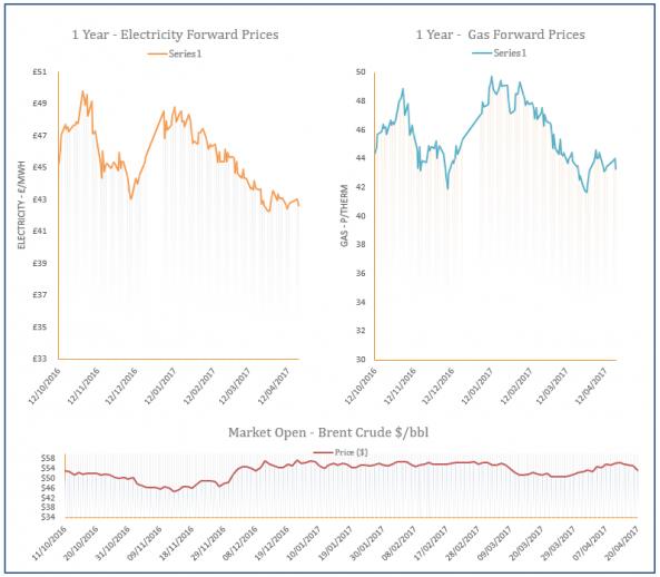 energy price graph - 20-04-2017