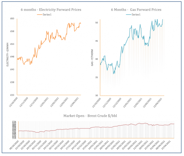 energy price graph - 20-04-2021