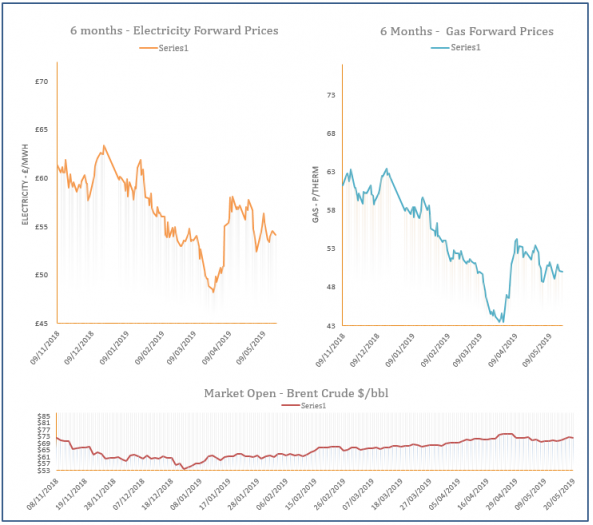 energy price graph - 20-05-2019