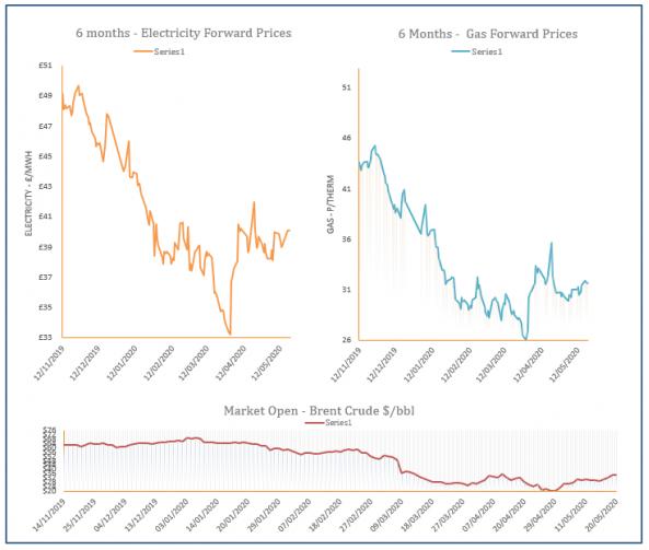 energy price graph - 20-05-2020