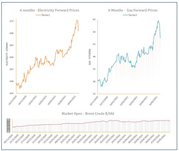 energy price graph - 20-05-2021